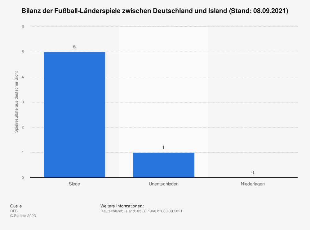 Statistik: Bilanz der Fußball-Länderspiele zwischen Deutschland und Island (Stand: 25.03.2021) | Statista