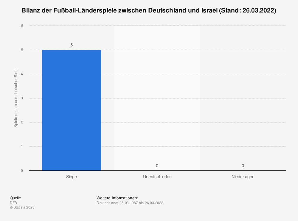Statistik: Bilanz der Fußball-Länderspiele zwischen Deutschland und Israel (Stand: 31.05.2012) | Statista