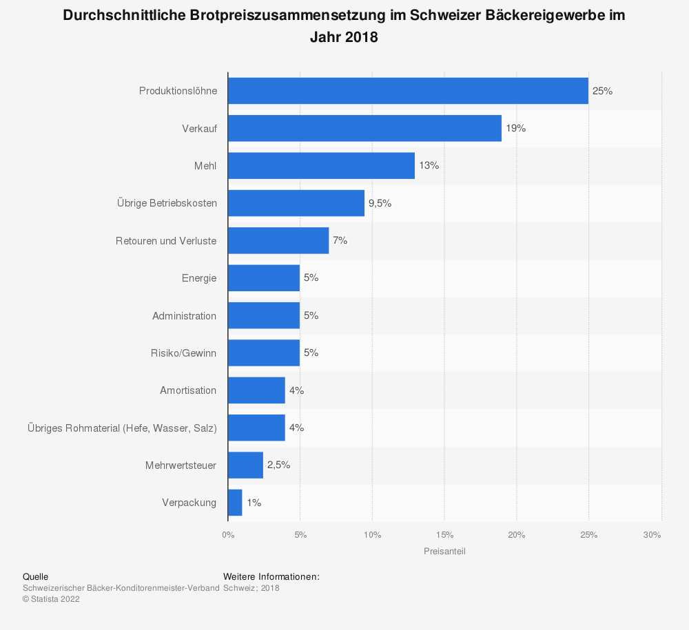 Statistik: Durchschnittliche Brotpreiszusammensetzung im Schweizer Bäckereigewerbe im Jahr 2018 | Statista