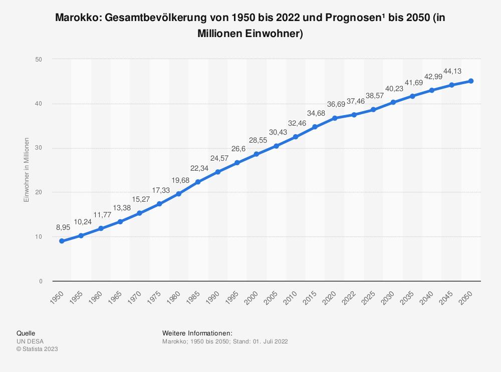 Statistik: Marokko: Gesamtbevölkerung von 1980 bis 2018 und Prognosen bis 2025 (in Millionen Einwohner) | Statista