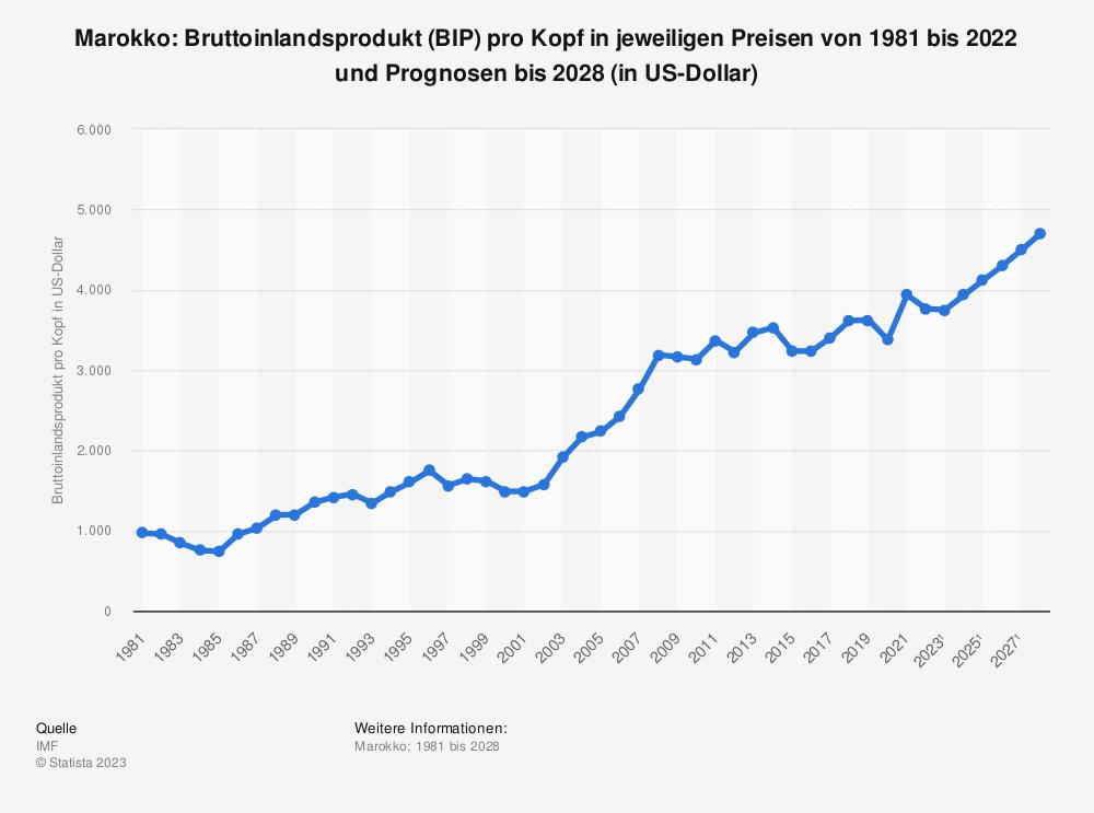 Statistik: Marokko: Bruttoinlandsprodukt (BIP) pro Kopf in jeweiligen Preisen von 1980 bis 2018 und Prognosen bis 2024 (in US-Dollar) | Statista