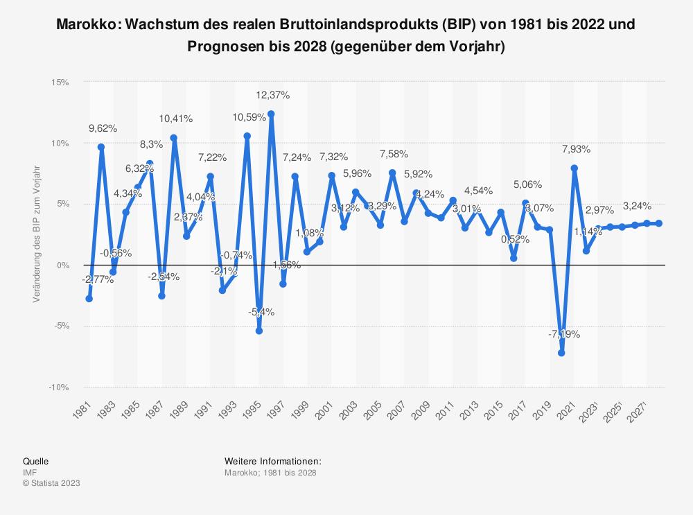 Statistik: Marokko: Wachstum des realen Bruttoinlandsprodukts (BIP) von 2008 bis 2018 (gegenüber dem Vorjahr) | Statista