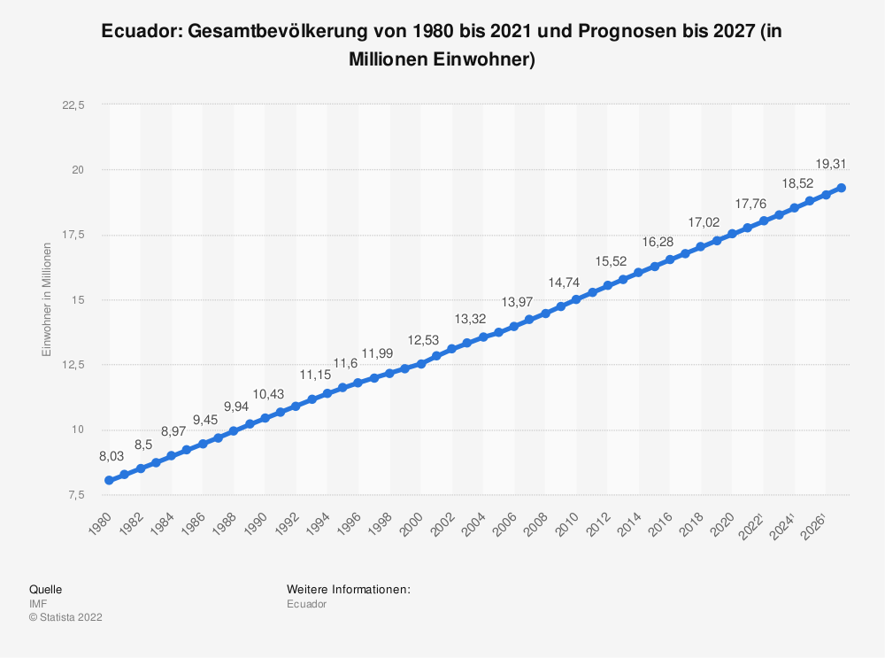 Statistik: Ecuador: Gesamtbevölkerung von 1980 bis 2019 und Prognosen bis 2026 (in Millionen Einwohner) | Statista
