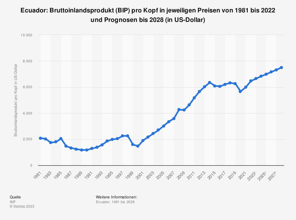 Statistik: Ecuador: Bruttoinlandsprodukt (BIP) pro Kopf in jeweiligen Preisen von 1980 bis 2018 und Prognosen bis 2024 (in US-Dollar) | Statista