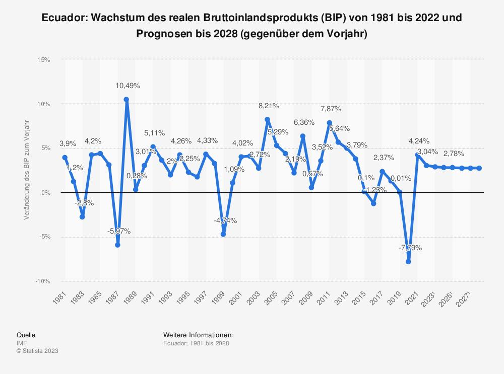 Statistik: Ecuador: Wachstum des realen Bruttoinlandsprodukts (BIP) von 2008 bis 2018 (gegenüber dem Vorjahr) | Statista