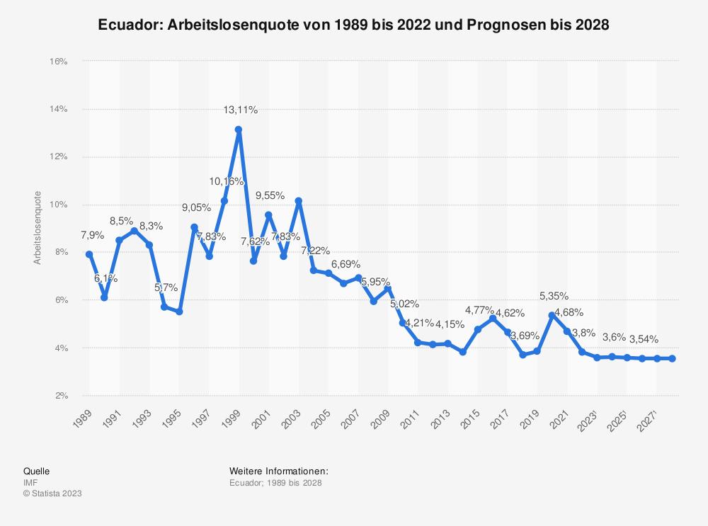 Statistik: Ecuador: Arbeitslosenquote von 2008 bis 2018 | Statista