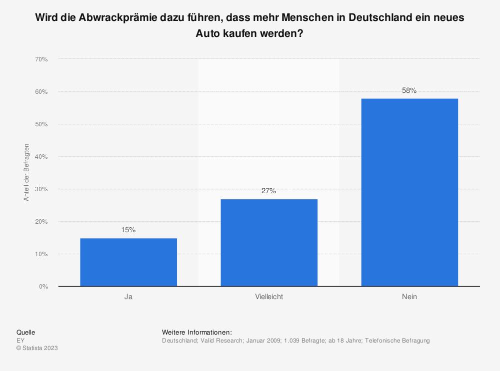 Statistik: Wird die Abwrackprämie dazu führen, dass mehr Menschen in Deutschland ein neues Auto kaufen werden? | Statista