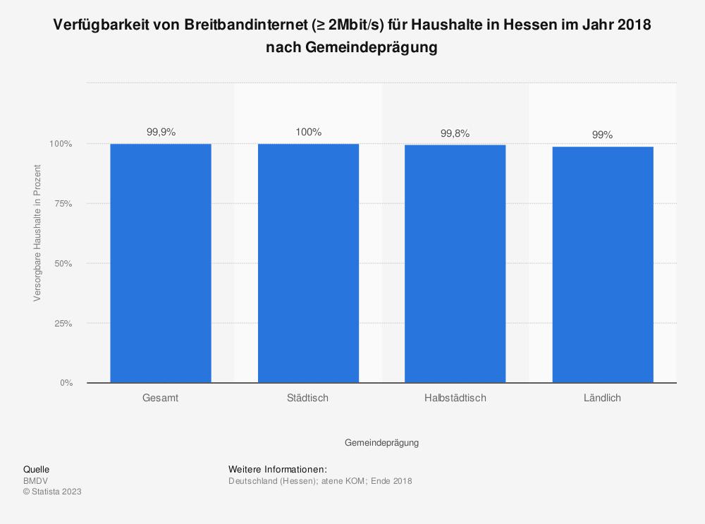 Statistik: Verfügbarkeit von Breitbandinternet (≥ 2Mbit/s) für Haushalte in Hessen im Jahr 2018 nach Gemeindeprägung | Statista