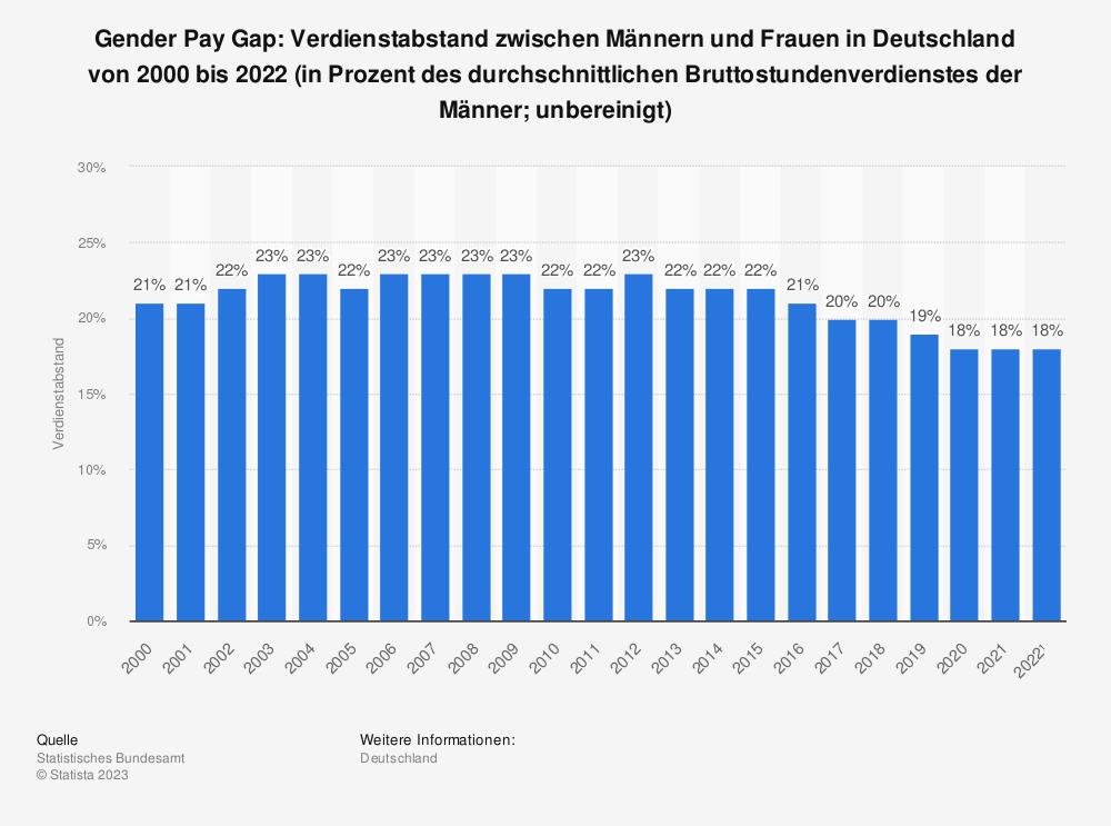 Statistik: Gender Pay Gap: Verdienstabstand zwischen Männern und Frauen in Deutschland von 1995 bis 2018 (in Prozent des durchschnittlichen Bruttostundenverdienstes der Männer&#x3B; unbereinigt) | Statista