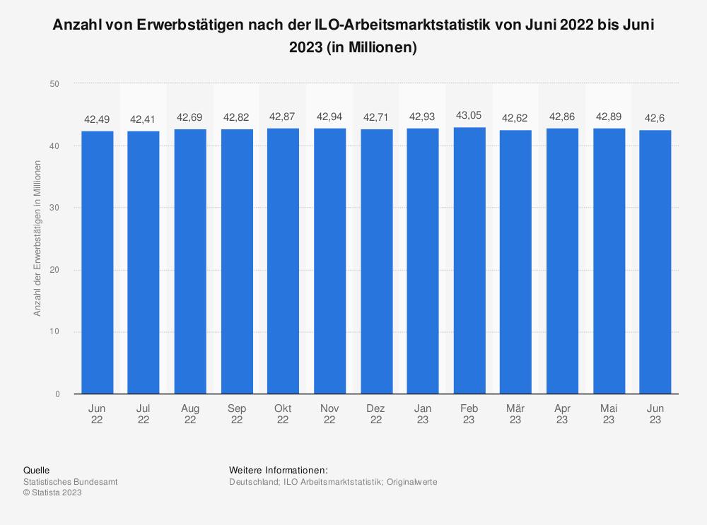 Statistik: Anzahl von Erwerbstätigen nach der ILO-Arbeitsmarktstatistik von Juli 2019 bis Juli 2020 (in Millionen) | Statista