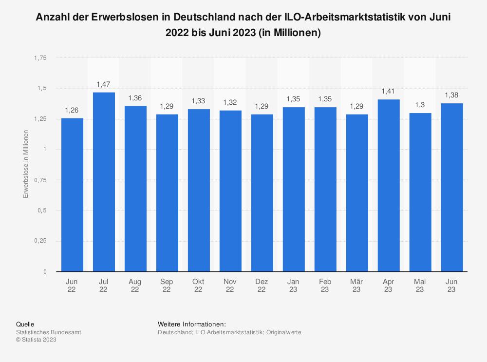Statistik: Anzahl der Erwerbslosen in Deutschland nach der ILO-Arbeitsmarktstatistik von April 2018 bis April 2019 (in Millionen) | Statista