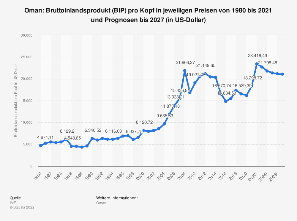 Statistik: Oman: Bruttoinlandsprodukt (BIP) pro Kopf in jeweiligen Preisen von 2008 bis 2018 (in US-Dollar) | Statista