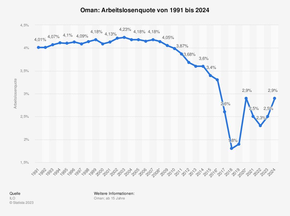 Statistik: Oman: Arbeitslosenquote von 2008 bis 2018 | Statista