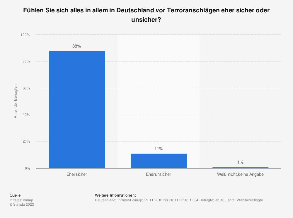 Statistik: Fühlen Sie sich alles in allem in Deutschland vor Terroranschlägen eher sicher oder unsicher? | Statista