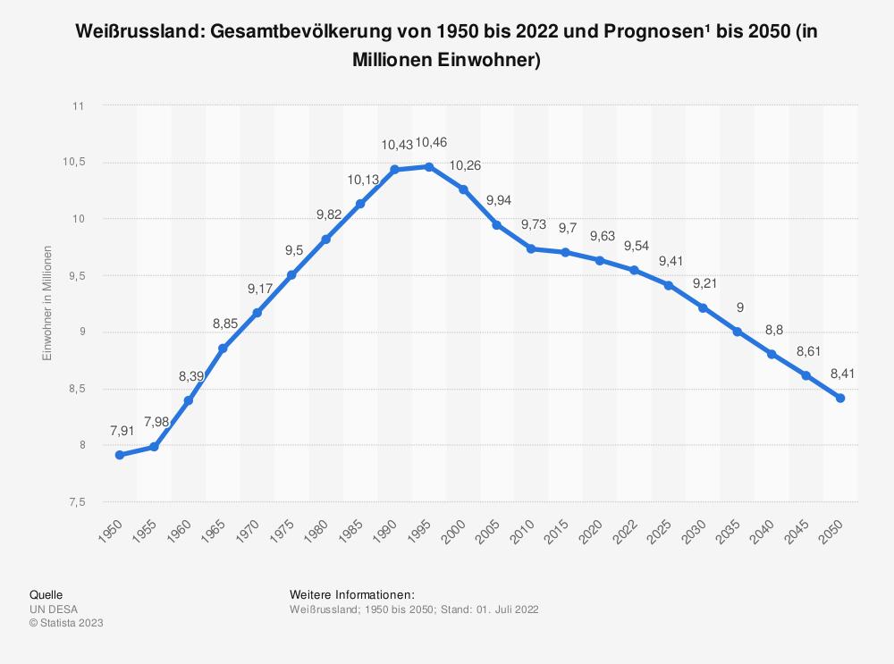 Statistik: Weißrussland: Gesamtbevölkerung von 1992 bis 2018 und Prognosen bis 2024 (in Millionen Einwohner) | Statista