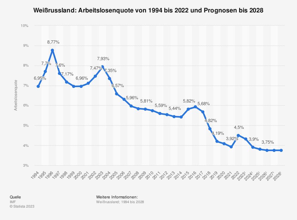Statistik: Weißrussland: Arbeitslosenquote von 2008 bis 2018 | Statista