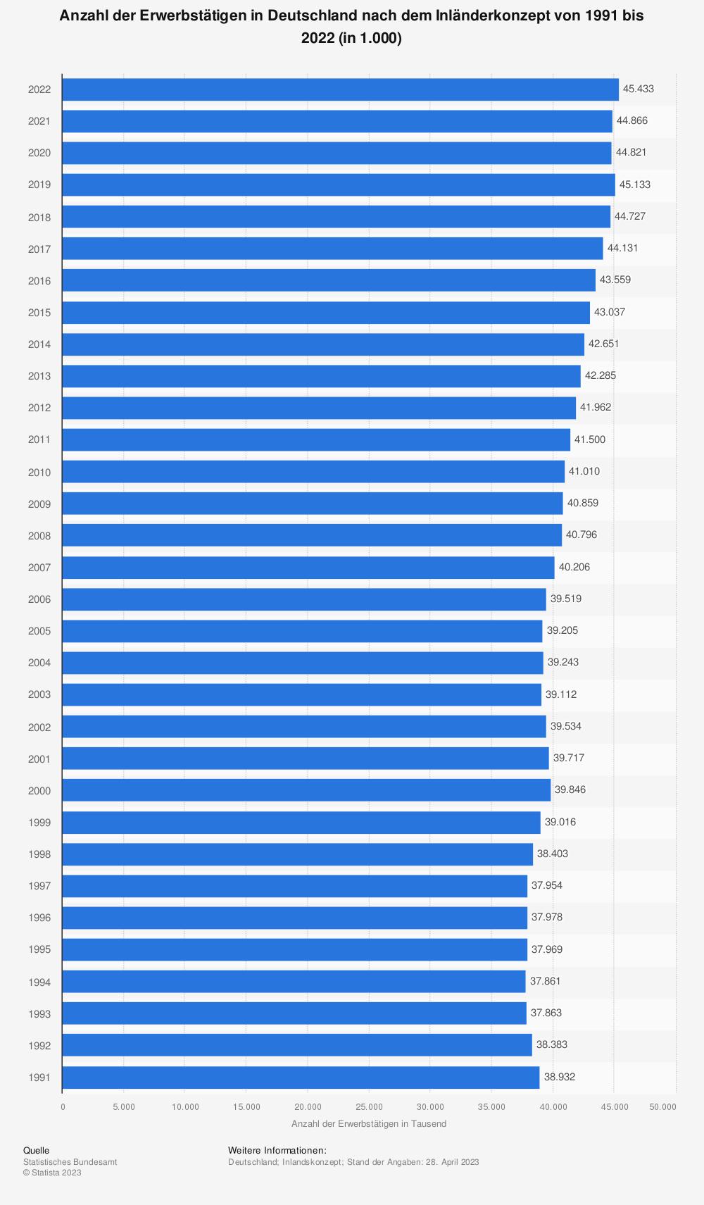 Statistik: Anzahl der Erwerbstätigen in Deutschland nach dem Inländerkonzept von 1991 bis 2020 (in 1.000) | Statista
