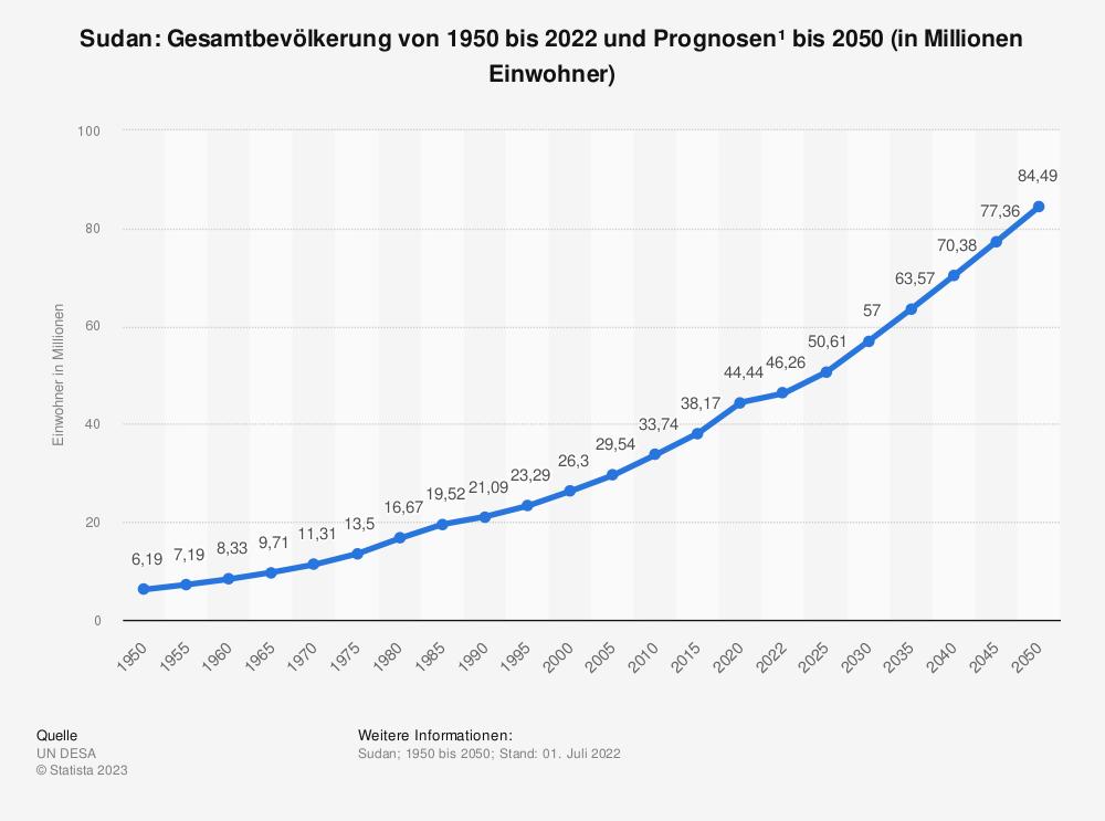 Statistik: Sudan: Gesamtbevölkerung von 1980 bis 2011 und Prognosen bis 2025 (in Millionen Einwohner) | Statista