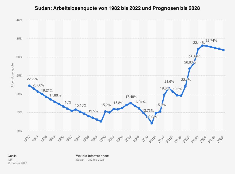 Statistik: Sudan: Arbeitslosenquote von 1981 bis 2011 und Prognosen bis 2025 | Statista