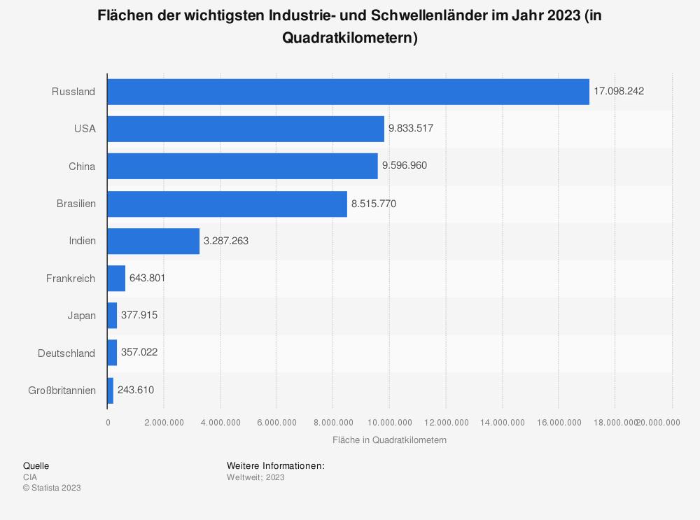 Statistik: Flächen der wichtigsten Industrie- und Schwellenländer im Jahr 2015 (in Quadratkilometern) | Statista