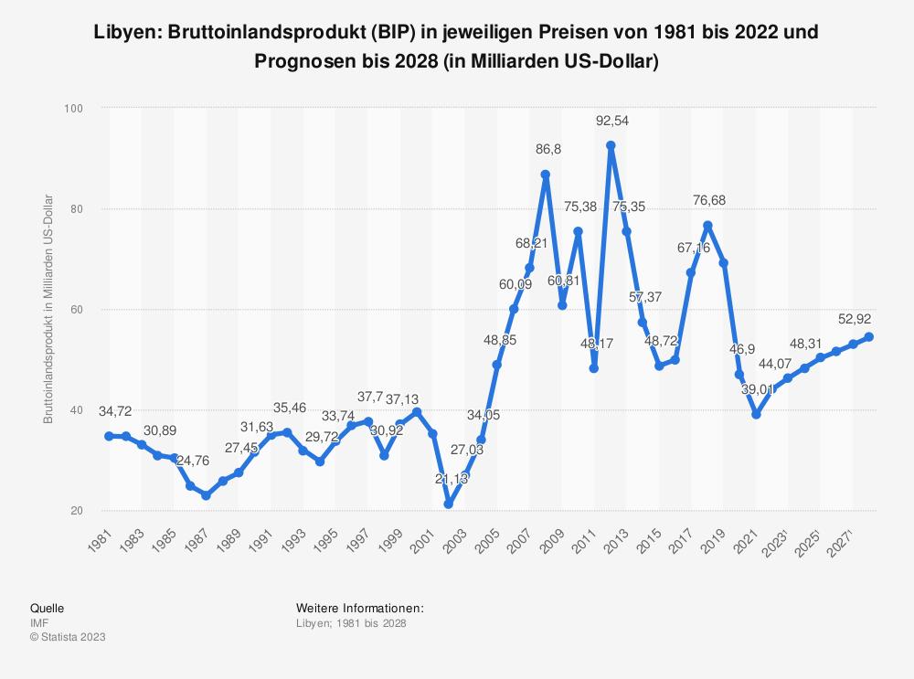 Statistik: Libyen: Bruttoinlandsprodukt (BIP) in jeweiligen Preisen von 1980 bis 2018 und Prognosen bis 2024 (in Milliarden US-Dollar) | Statista