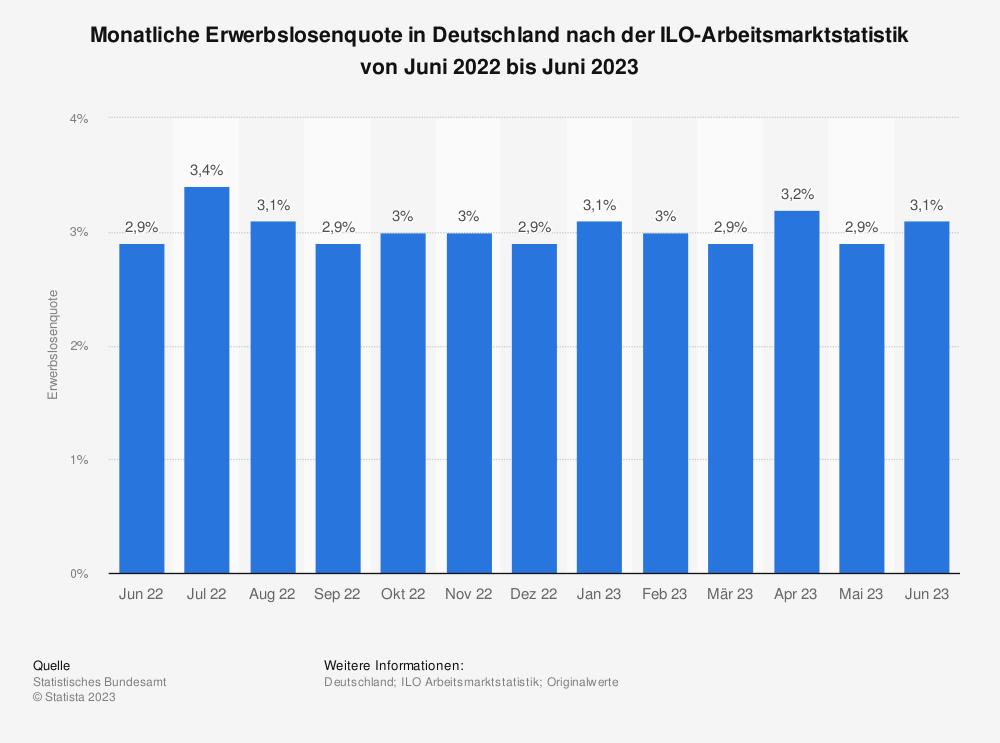 Statistik: Monatliche Erwerbslosenquote in Deutschland nach der ILO-Arbeitsmarktstatistik von Juni 2018 bis Juni 2019 | Statista