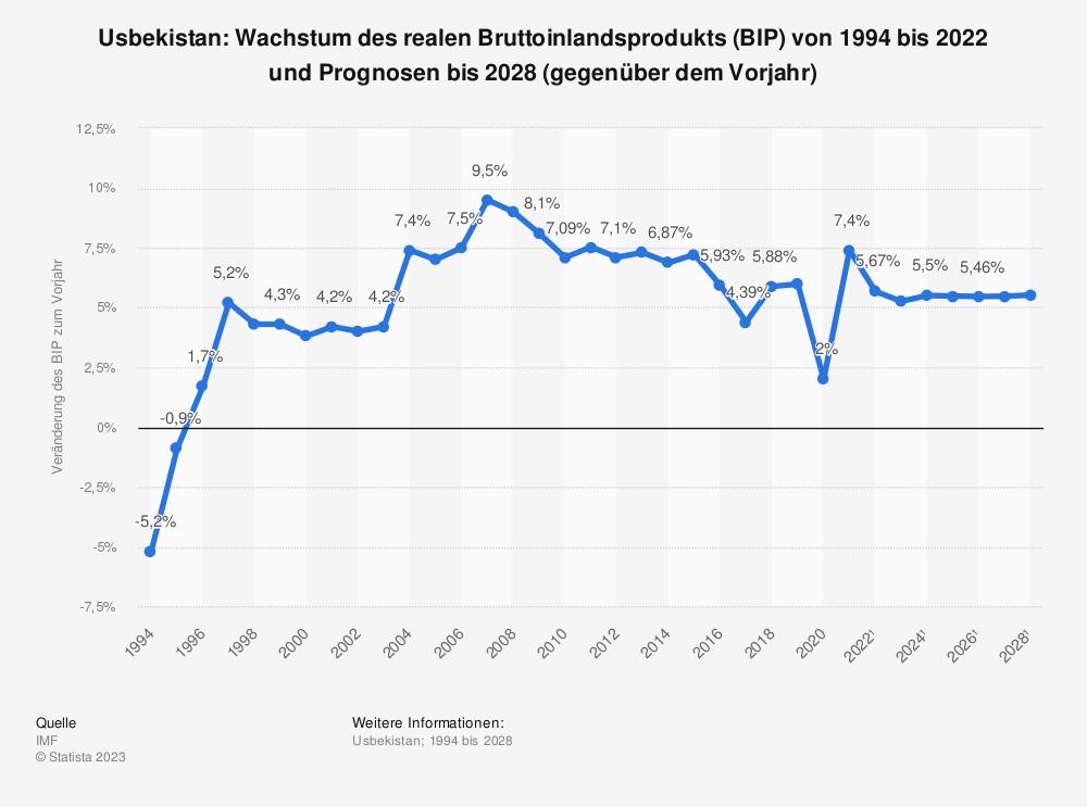 Statistik: Usbekistan: Wachstum des realen Bruttoinlandsprodukts (BIP) von 1993 bis 2019 und Prognosen bis 2025 (gegenüber dem Vorjahr) | Statista