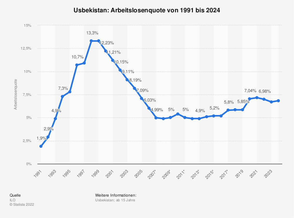Statistik: Usbekistan: Arbeitslosenquote von 1991 bis 2024 | Statista