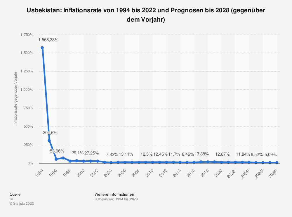 Statistik: Usbekistan: Inflationsrate von 1993 bis 2018 und Prognosen bis 2024 (gegenüber dem Vorjahr) | Statista
