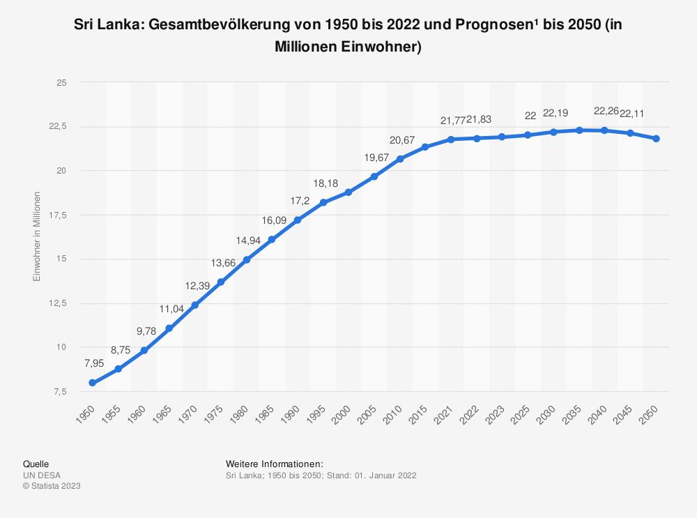 Statistik: Sri Lanka: Gesamtbevölkerung von 1980 bis 2019 und Prognosen bis 2025 (in Millionen Einwohner) | Statista