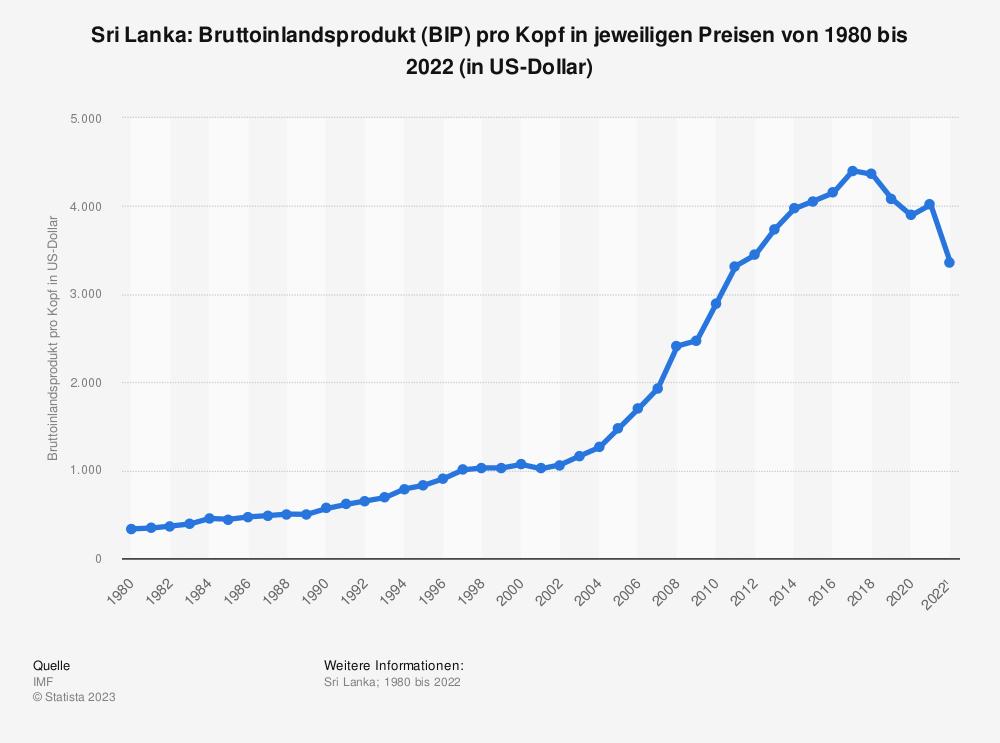 Statistik: Sri Lanka: Bruttoinlandsprodukt (BIP) pro Kopf in jeweiligen Preisen von 1980 bis 2018 und Prognosen bis 2024 (in US-Dollar) | Statista
