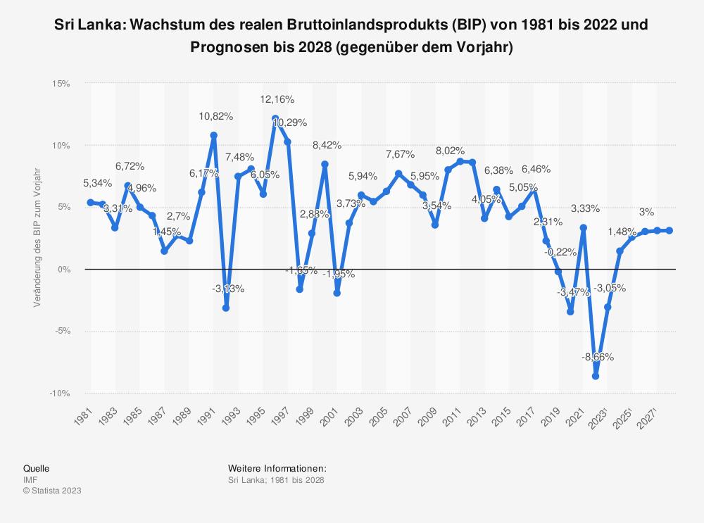 Statistik: Sri Lanka: Wachstum des realen Bruttoinlandsprodukts (BIP) von 1980 bis 2019 und Prognosen bis 2025 (gegenüber dem Vorjahr) | Statista