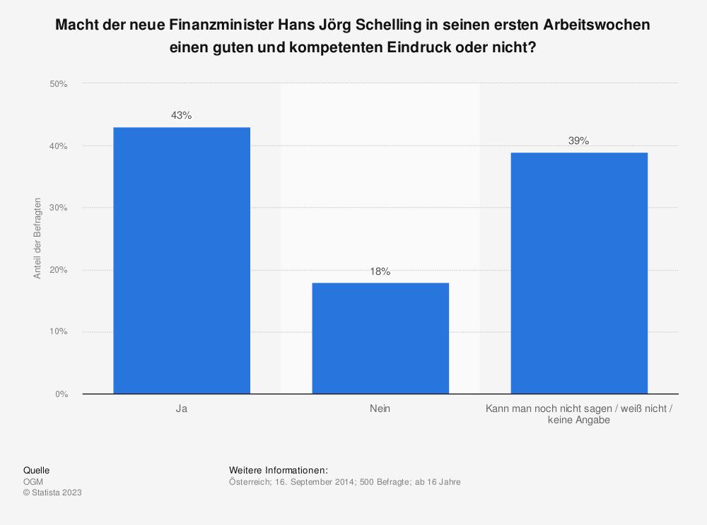 Statistik: Macht der neue Finanzminister Hans Jörg Schelling in seinen ersten Arbeitswochen einen guten und kompetenten Eindruck oder nicht? | Statista