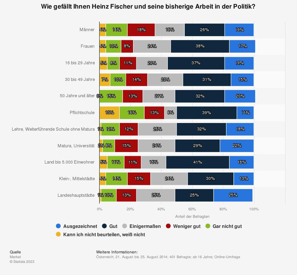 Statistik: Wie gefällt Ihnen Heinz Fischer und seine bisherige Arbeit in der Politik? | Statista