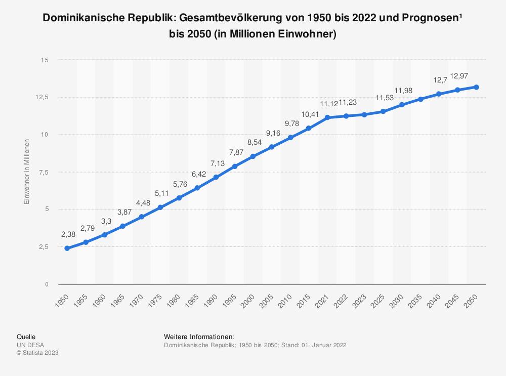 Statistik: Dominikanische Republik: Gesamtbevölkerung von 1980 bis 2018 und Prognosen bis 2024 (in Millionen Einwohner) | Statista