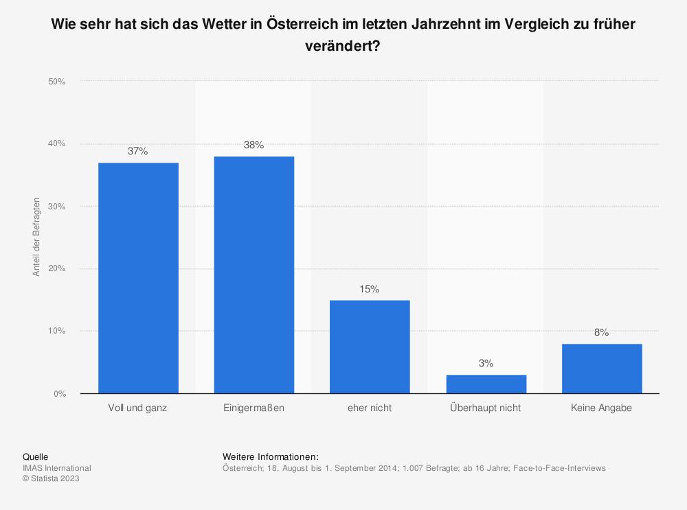Statistik: Wie sehr hat sich das Wetter in Österreich im letzten Jahrzehnt im Vergleich zu früher verändert? | Statista
