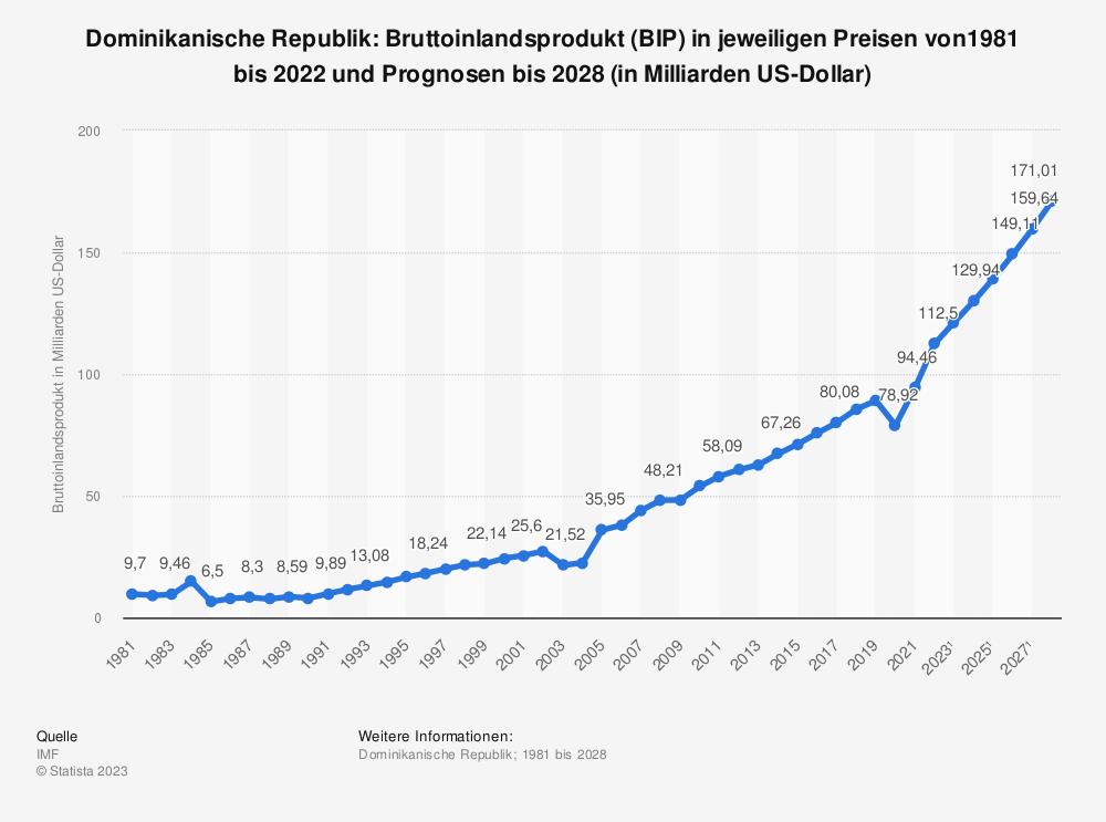 Statistik: Dominikanische Republik: Bruttoinlandsprodukt (BIP) in jeweiligen Preisen von 2008 bis 2018 (in Milliarden US-Dollar) | Statista