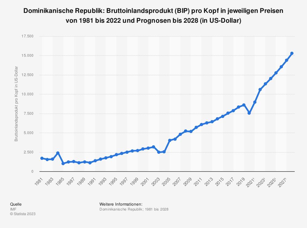 Statistik: Dominikanische Republik: Bruttoinlandsprodukt (BIP) pro Kopf in jeweiligen Preisen von 2008 bis 2018 (in US-Dollar) | Statista
