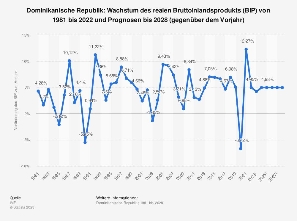 Statistik: Dominikanische Republik: Wachstum des realen Bruttoinlandsprodukts (BIP) von 2008 bis 2018 (gegenüber dem Vorjahr) | Statista