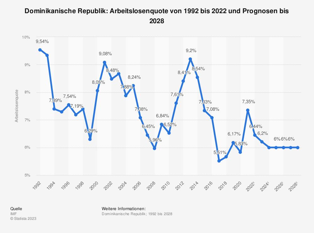 Statistik: Dominikanische Republik: Arbeitslosenquote von 2008 bis 2018 | Statista