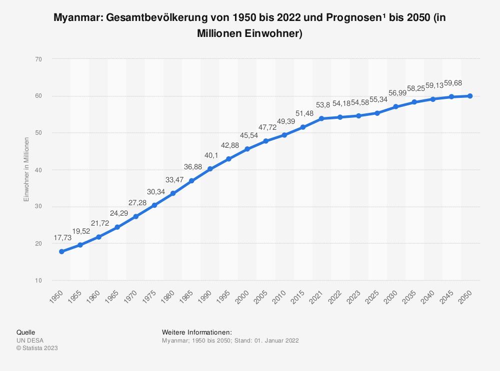 Statistik: Myanmar: Gesamtbevölkerung von 1998 bis 2018 und Prognosen bis 2024 (in Millionen Einwohner) | Statista