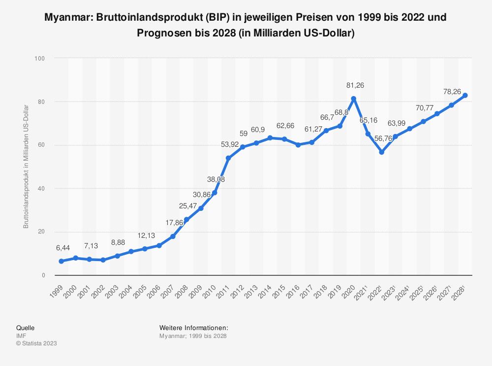Statistik: Myanmar: Bruttoinlandsprodukt (BIP) in jeweiligen Preisen von 1998 bis 2018 und Prognosen bis 2024 (in Milliarden US-Dollar) | Statista