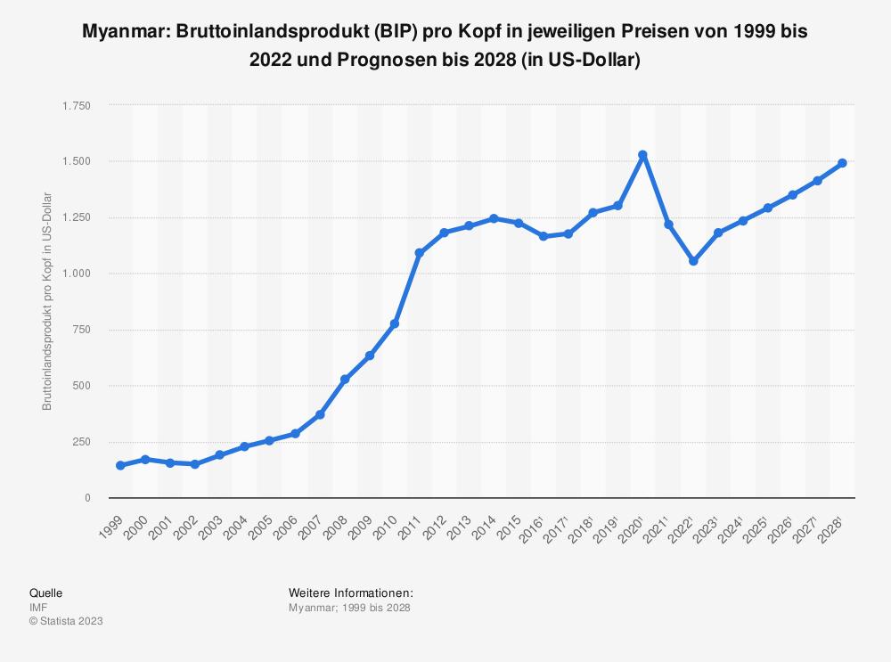 Statistik: Myanmar: Bruttoinlandsprodukt (BIP) pro Kopf in jeweiligen Preisen von 1998 bis 2015 und Prognosen bis 2025 (in US-Dollar) | Statista