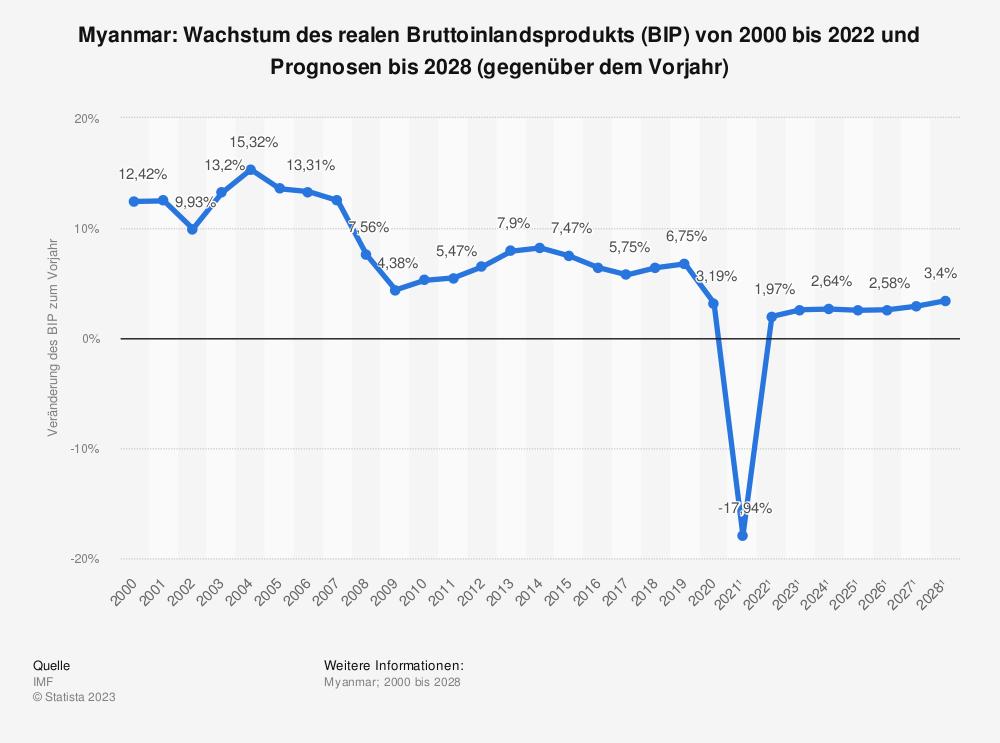 Statistik: Myanmar: Wachstum des realen Bruttoinlandsprodukts (BIP) von 1999 bis 2019 und Prognosen bis 2025 (gegenüber dem Vorjahr) | Statista