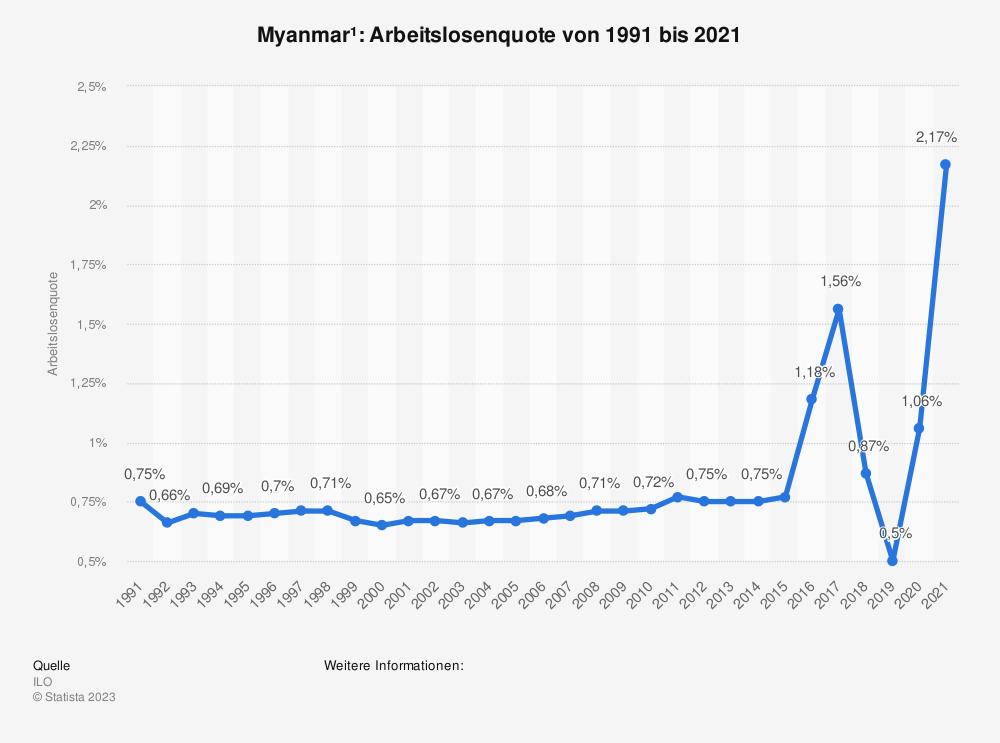 Statistik: Myanmar: Arbeitslosenquote von 1998 bis 2018 und Prognosen bis 2024 | Statista