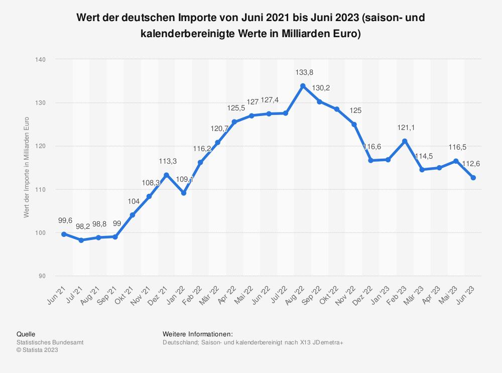 Statistik: Wert der deutschen Importe von Juli 2018 bis Juli 2019 (saison- und kalenderbereinigte Werte in Milliarden Euro) | Statista