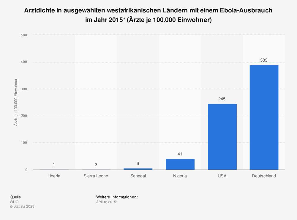 Statistik: Arztdichte in ausgewählten westafrikanischen Ländern mit einem Ebola-Ausbrauch im Jahr 2015* (Ärzte je 100.000 Einwohner) | Statista