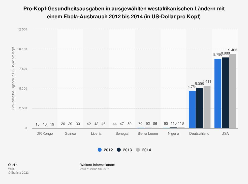 Statistik: Pro-Kopf-Gesundheitsausgaben in ausgewählten westafrikanischen Ländern mit einem Ebola-Ausbrauch 2012 bis 2014 (in US-Dollar pro Kopf) | Statista