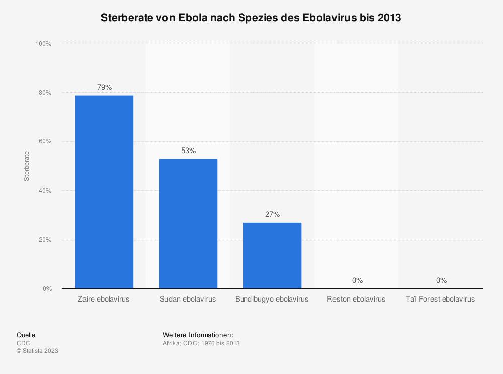 Statistik: Sterberate von Ebola nach Spezies des Ebolavirus bis 2013 | Statista
