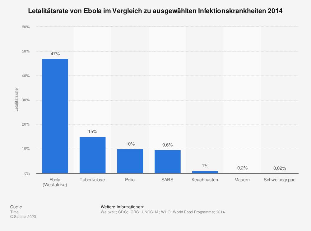 Statistik: Letalitätsrate von Ebola im Vergleich zu ausgewählten Infektionskrankheiten 2014 | Statista